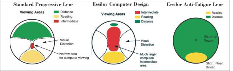 comparison of standard progressive eyeglass lenses with Essilor Computer and Essilor Anti-fatigue lenses