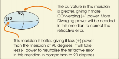 plus and minus power and eye curvature