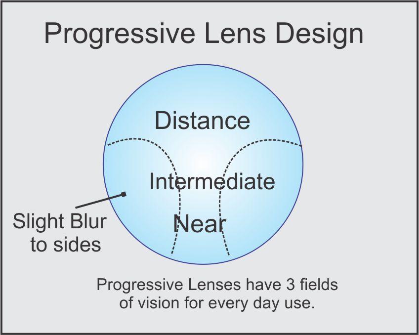Do Hd Vision Glasses Work
